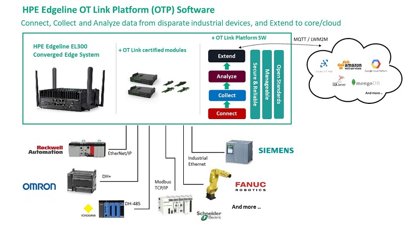 HPE OTEdgeline IoT System - 03