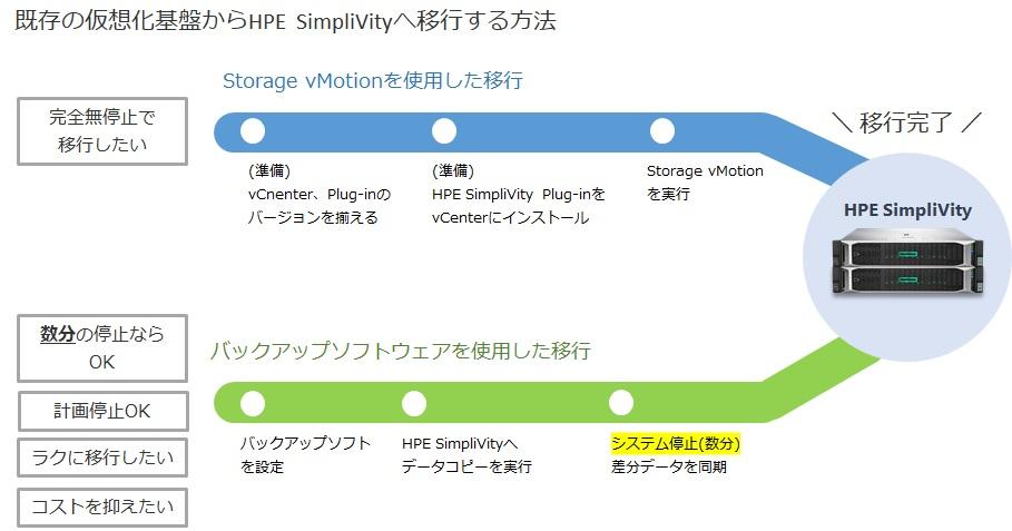 SimpliVityへのデータ移行方式
