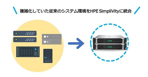 複雑化していた従来のシステム環境をSimpliVityに統合