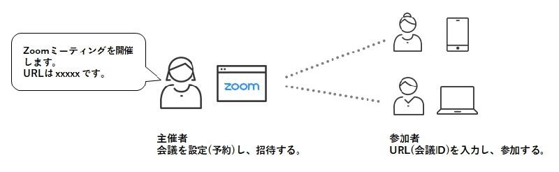Zoom ライセンス